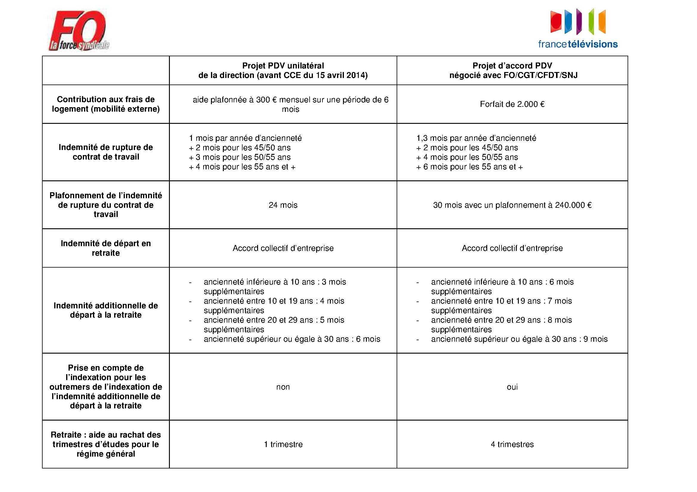 Comparatif Plan De Travail tableau comparatif non exhaustif des mesures d