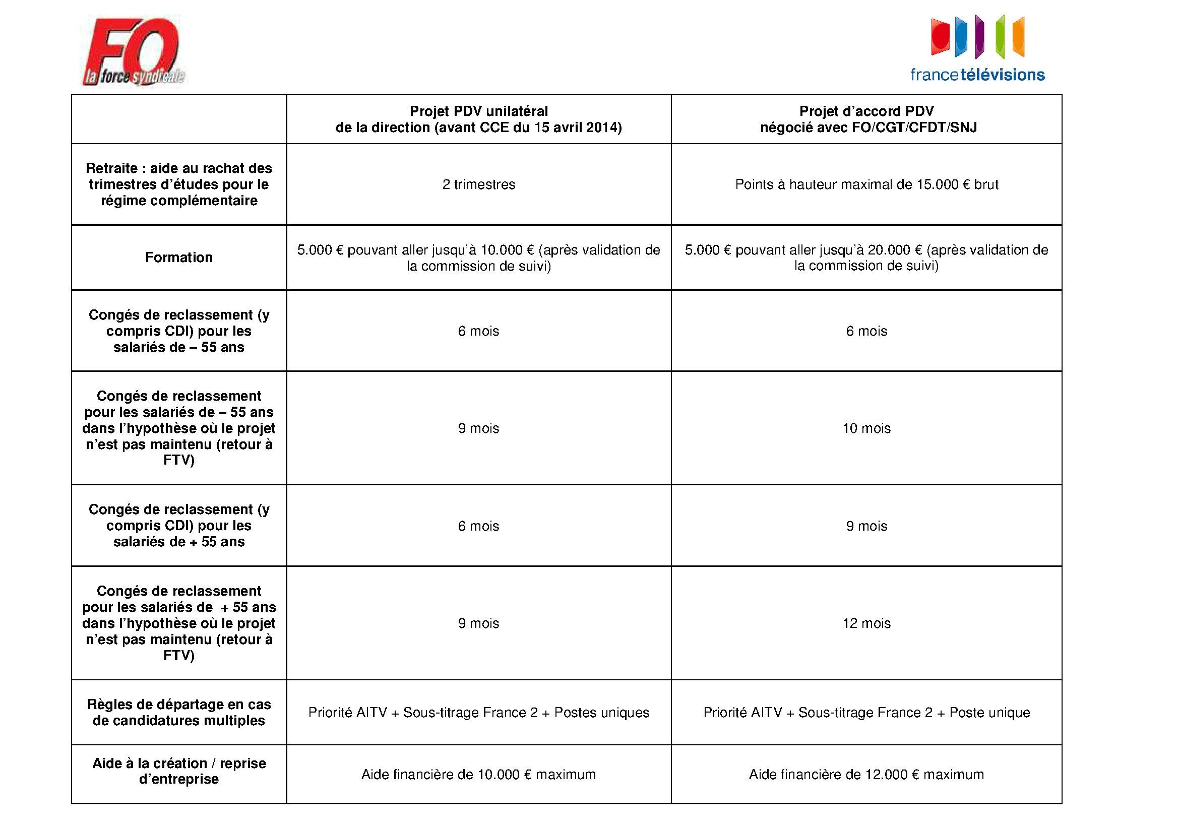 Tableau PDV 3