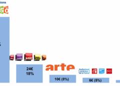 Audiovisuel public : coupe de 80 millions d'euros. L'État a-t-il menti aux salariés ?