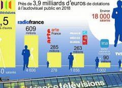 Méfions-nous de la réforme de l'audiovisuel public qui dort…